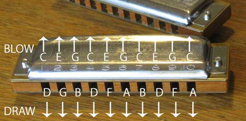 Harmonica tabs in a